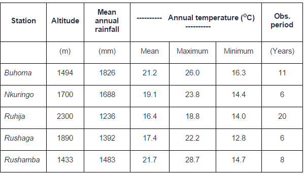 Rainfall and temperature graph for Bwindi Impenetrable National Park